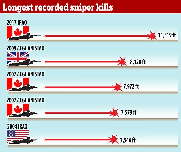 """A Canadian sniper was able to take out an ISIS fighter who had targeted Iraqi troops at just over2.1 miles away. He and his spotter's names were not released for """"operational security"""" reasons. It is a world record for a confirmed kill shot. Britishsoldier Craig Harrison held the previous record at 1.54 miles for several […]"""