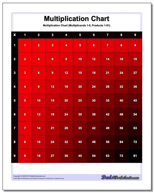 Color Multiplication Chart (Click through to see lots more colors ...