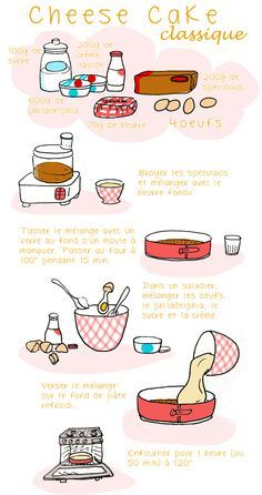 Poster recette du Cheesecake