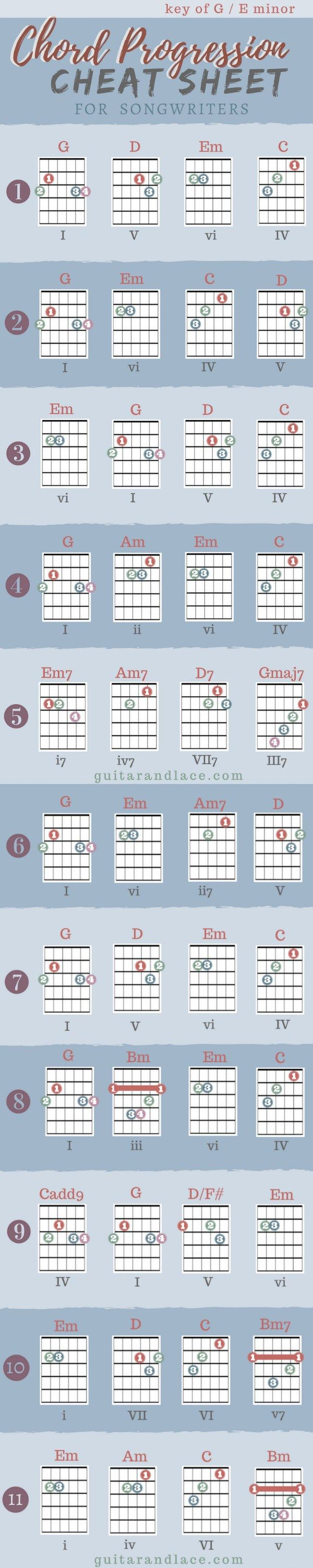 Free Songwriting cheat sheets! Guitar chord progressions, lyric tips, songwriting strategies