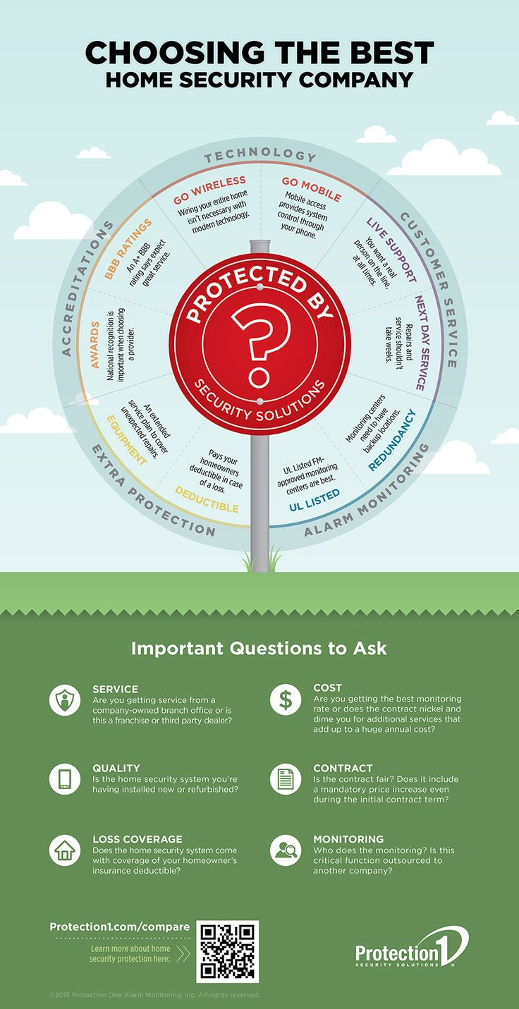 Choosing the best home security provider may seem like a daunting task; however, our infographic on choosing between home security providers, makes the process easy.  With specific tips on what to look for when doing a home security company comparison as well as important questions to ask when making a final decision, you can rest easy knowing you've made the best possible choice.  Check out our home security companies infographic for more!