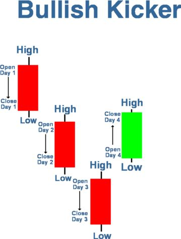 Forex technical analysis explained