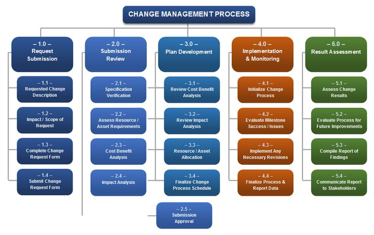 Best Project Management Document Templates Images On