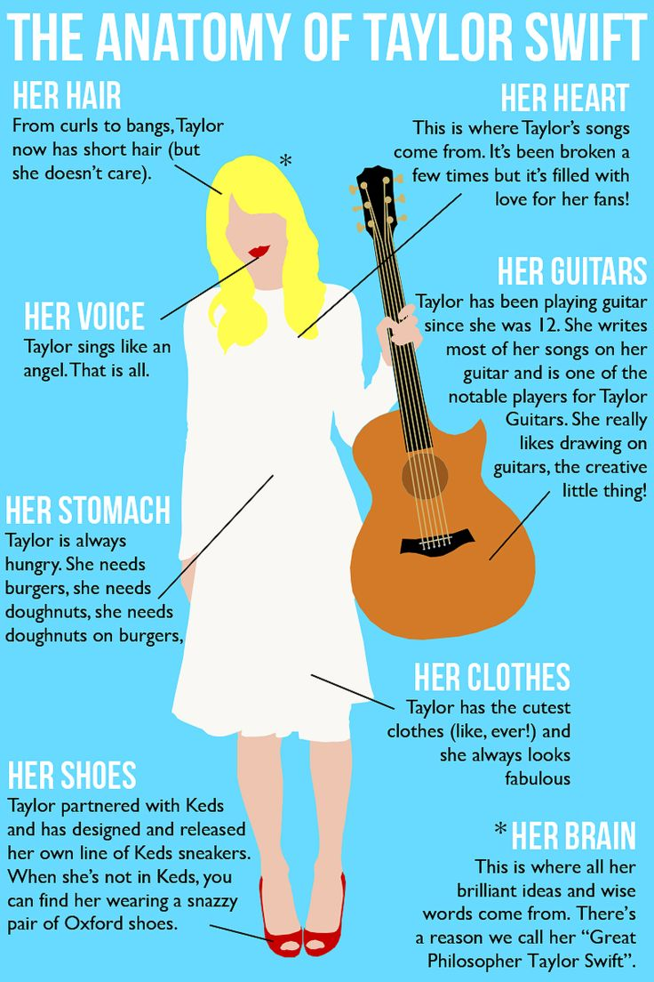 The anatomy of Taylor Swift. I know this is kinda dorky to pin, but I don't care, bc I love Taylor. :)