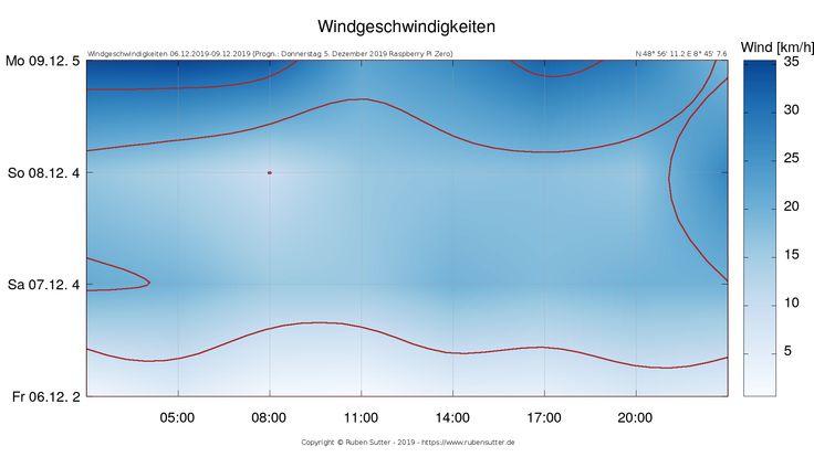 Windgeschwindigkeiten