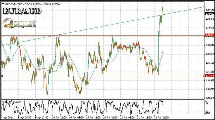 #Forex market today.. the Flight of #EURO. Chart #EURAUD