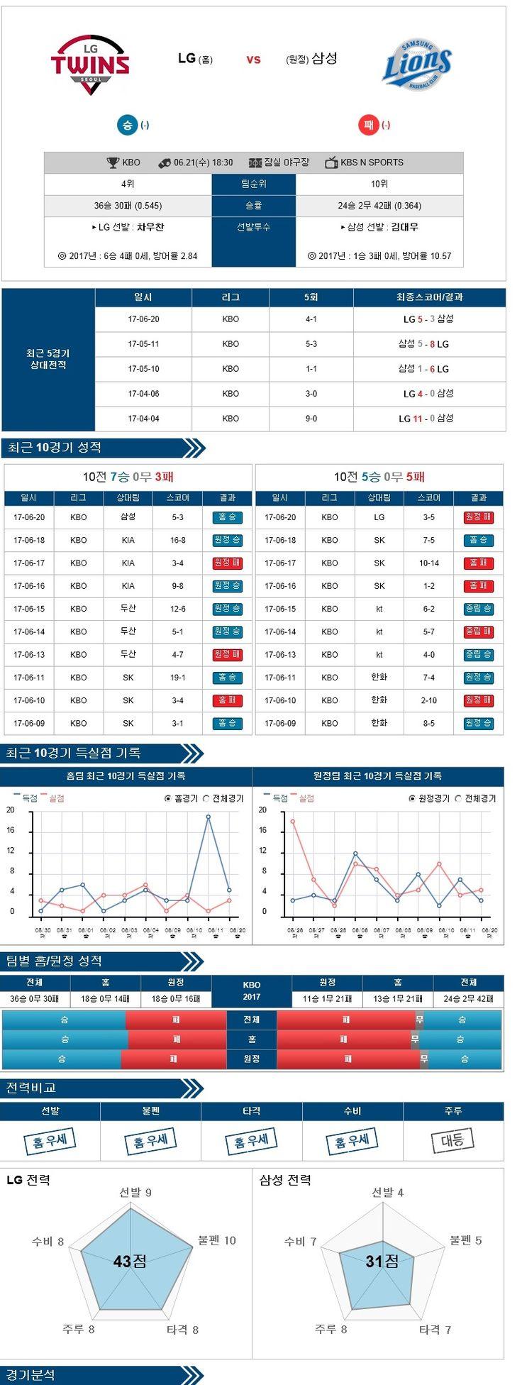 [KBO] 6월 21일 야구분석픽 LG vs 삼성 ★토토군 분석★