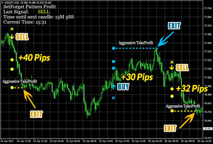 Set Forget Pattern Profit Indicator Ganpat Learn Forex Trading