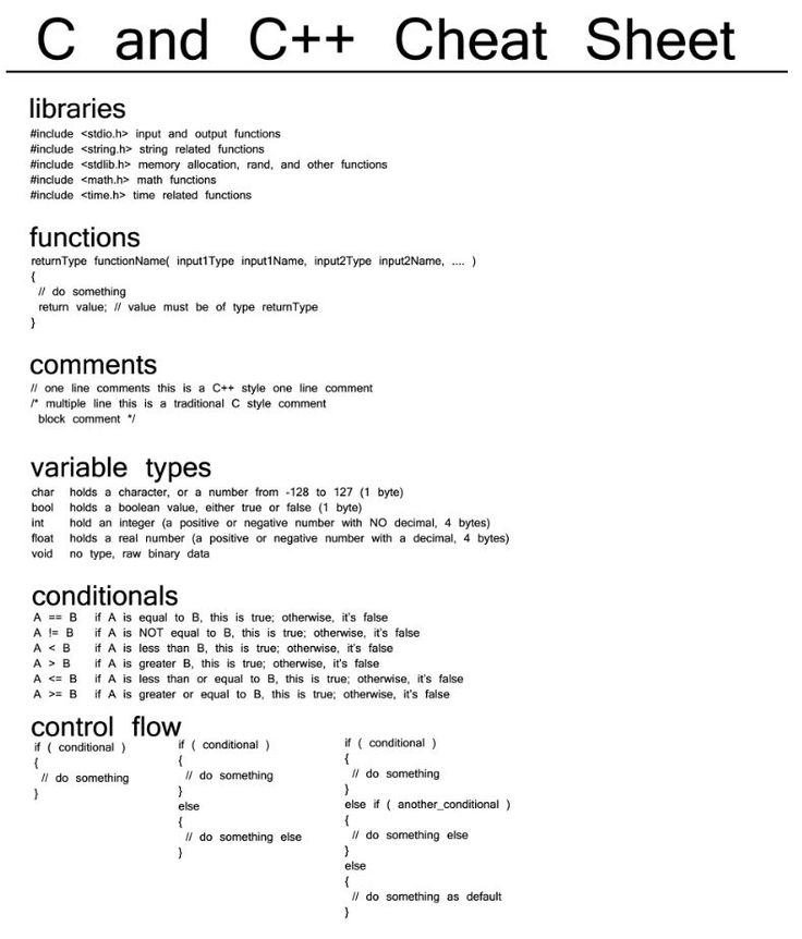 Get your coding on! Useful C and C++ Cheat sheet for easy programming reference