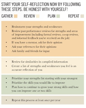35 best Strengths & Weaknesses! images on Pinterest