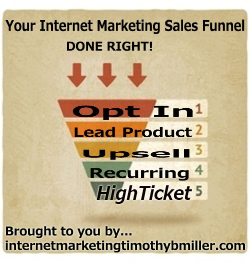 Intertnet Marketing Done Right For The Future