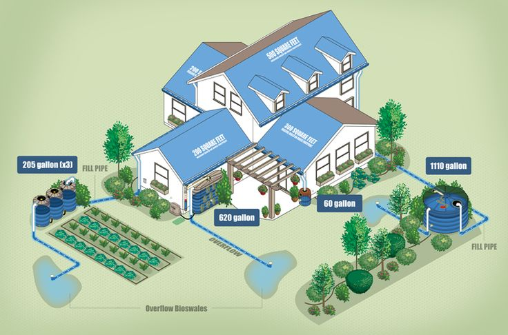 Rainwater house tank ---use rainwater for showers, dishes and have a reverse osmosis water filter for drinking water.