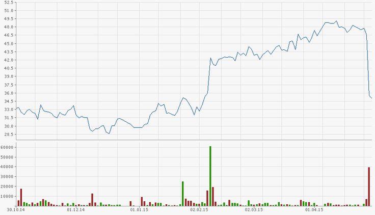 TWITTER Chart | Chartanalyse | Indikatoren