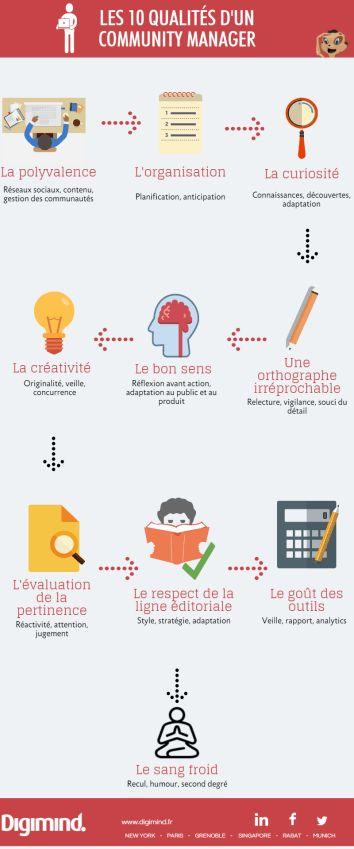 Infographie : les 10 qualités d'un bon #CM