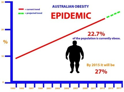 Breaking News: Diabetes Australia has proposed a strategy to combat type 2 diabetes which is set to become the largest health burden in Australia. It has stopped short of dealing with processed foods which are the the main cause of todays obesity epidemic and the type 2 diabetic explosion.  Click through to read the full story
