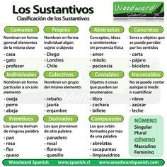 Clasificación de los sustantivos - Classification of Nouns in Spanish