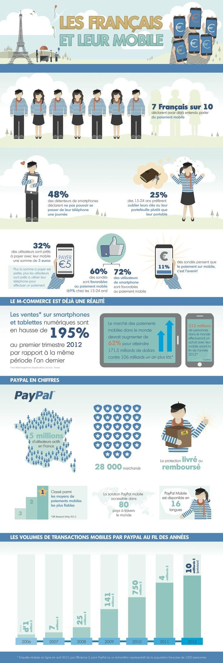 infographie-francais-mobile.jpg (736×2186)