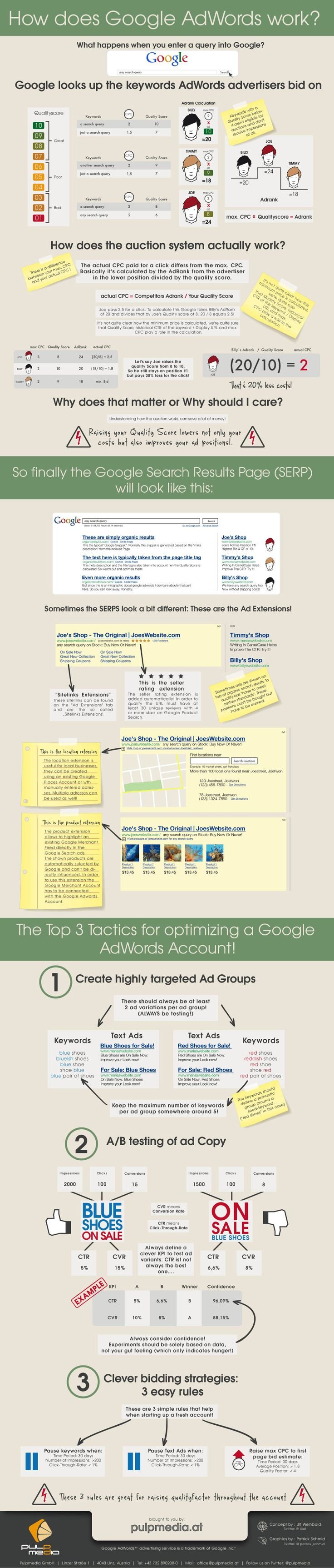 How does #Google #AdWords work