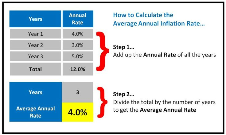 Calculate Average Annual Inflation Rate