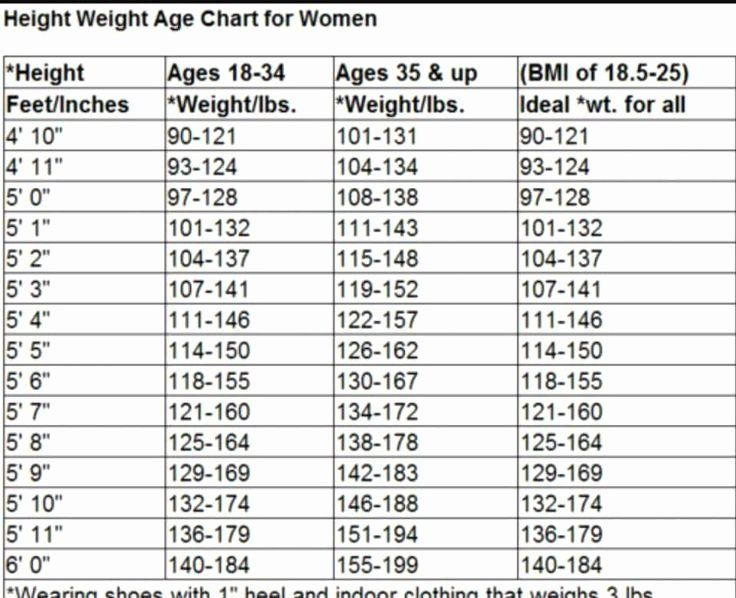 Weight Height Age Charts Elegant 1000 Ideas About Height Weight Charts On Pinterest In 2020 Weight Charts For Women Healthy Weight Charts Weight Charts