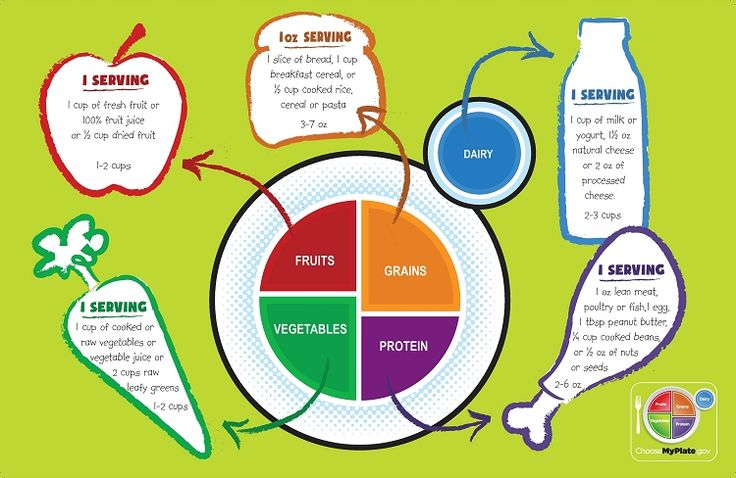 MyPlate Munch and Learn Placemat Kids nutrition
