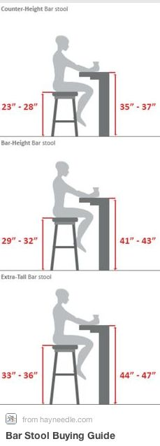 8 Things to Consider Before Building Your Home Bar | Here's a helpful diagram to give you an idea.