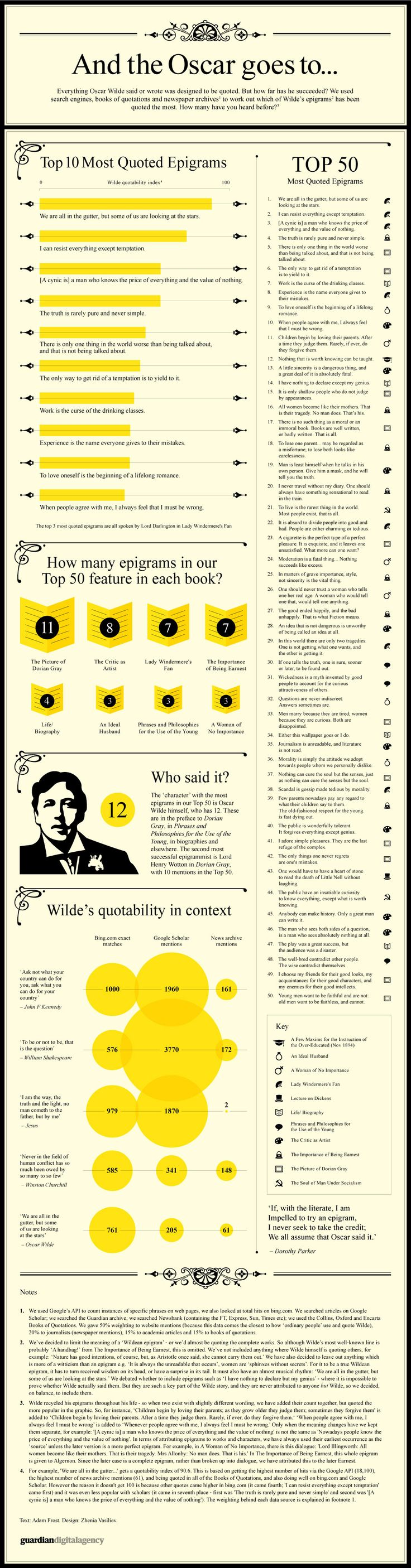 Oscar Wilde's most enduring epigrams – infographic | Culture | guardian.co.uk