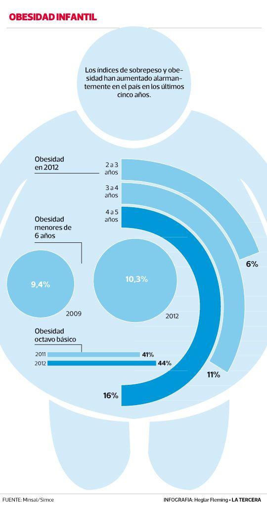 Expertos advierten que obesidad infantil en #Chile se acerca al 50%  Dicen que planes de salud no han surtido efecto. #Santiago2014