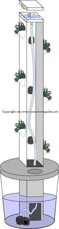 Best 25 Tower Garden Ideas On Pinterest Grow Vertical Systems And Cilantro Herb