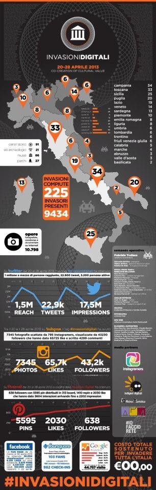 Infografica delle Invasioni Digitali in giro per l'Italia