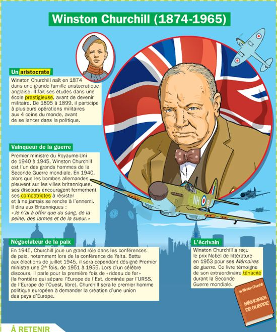 Fiche exposés : Winston Churchill