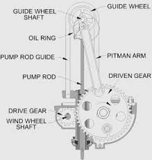 Картинки по запросу diy windmill water pump
