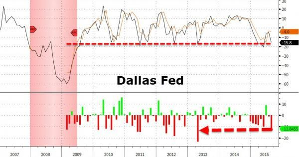 """""""The Quantitative Easing Hangover Is Starting"""" - Dallas Fed Dead-Cat-Bounce Collapses To Post-2009 Recession Lows http://www.zerohedge.com/news/2015-08-31/dallas-fed-dead-cat-bounce-collapses-post-2009-recession-lows"""