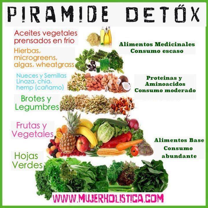 Piramide Detox  La mejor manera de limpiar el cuerpo es a través de la comida natural y orgánica. Cuando aumentas el consumo de frutas y verduras y disminuyes el consumo de tóxicos y comidas procesadas estás permitiendo que el cuerpo cumpla con sus funciones naturales de desintoxicación.