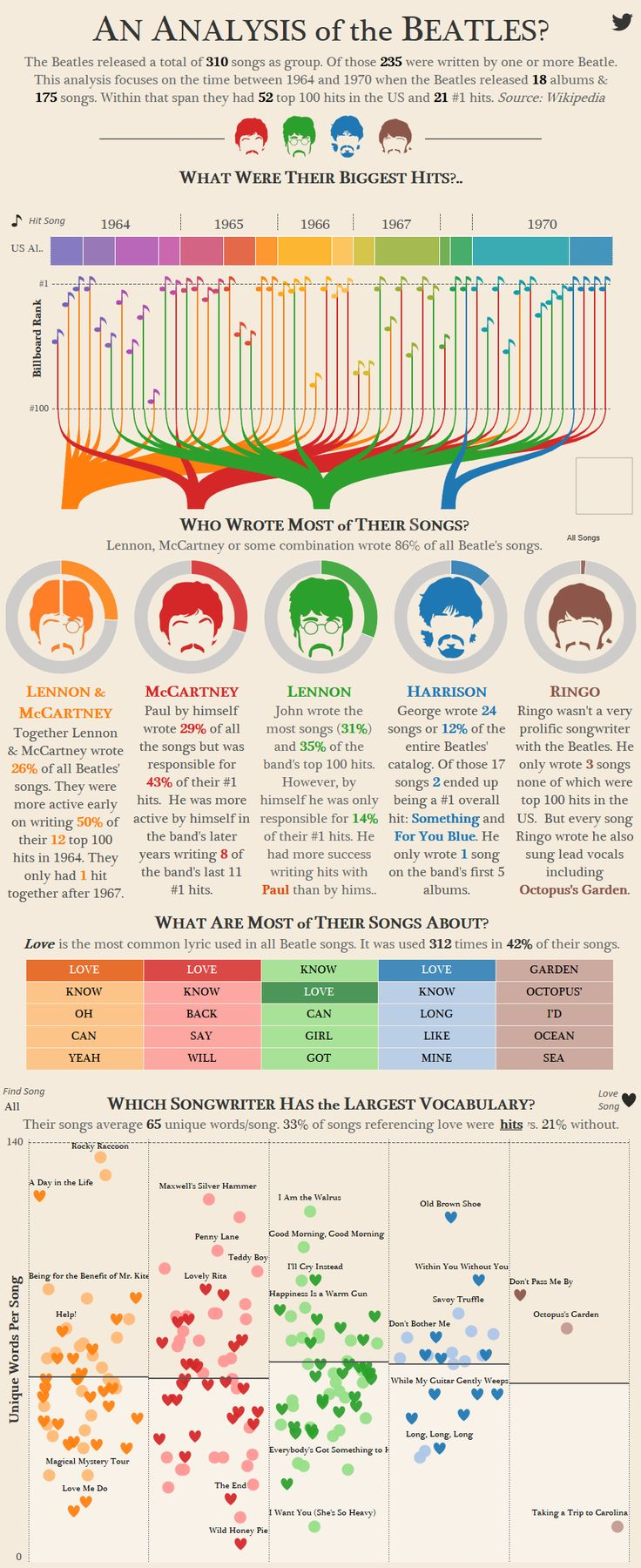 Infographic showcasing who the best songwriter was among the Beatles.