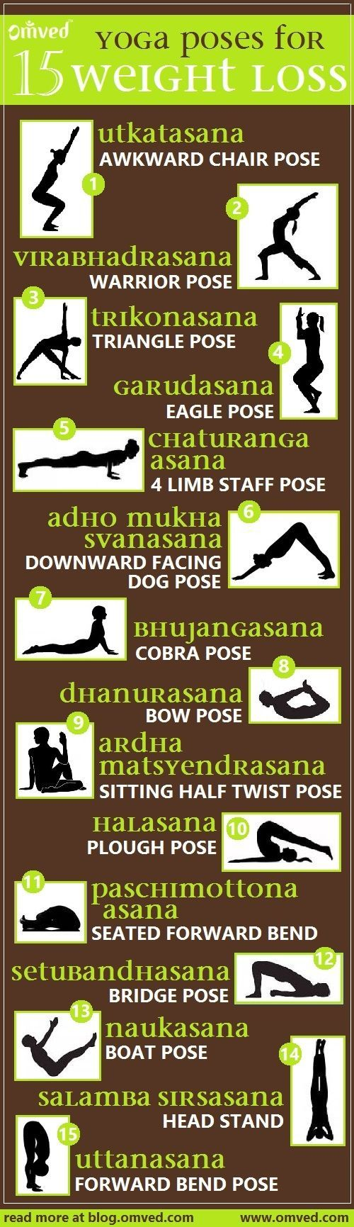 Top 15 yoga poses for WEIGHT LOSS - Although Yoga is not always the popular choice for serious fat burning or weight loss, yet it is an extremely effective tool specially for fighting stubborn fat sto