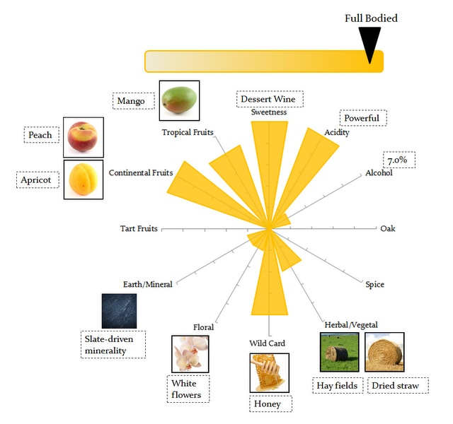 Wine Flavor StarMap that visually describes how Dr. Loosen Riesling Beerenauslese 2006 tastes and feels.