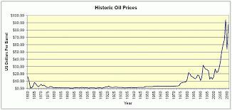 History of crude oil prices.  Source:evsroll.com Discount Heating Oil Prices is a company where one can find the lowest home heating oil prices. discountheatingoilprices.com .