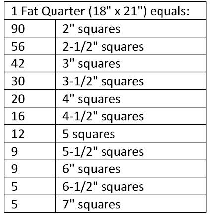 FAT QUARTERS are the name of the game in this edition of Nancy's Quilting Classroom by Nancy Mahoney. Get tips on staying organized and how to use fat quarters in your quilts. Plus, utilize this helpful chart that tells you how many squares you can get from a fat quarter!