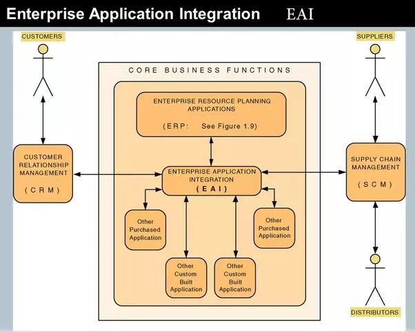 Best 25+ Enterprise application integration ideas on Pinterest - business agenda small medium enterprises
