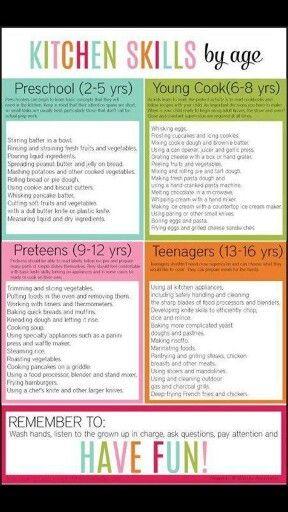 Kitchen chores 2-16 years