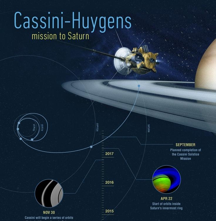 Cassini-Huygens Mission To Saturn – 15th Anniversary ...