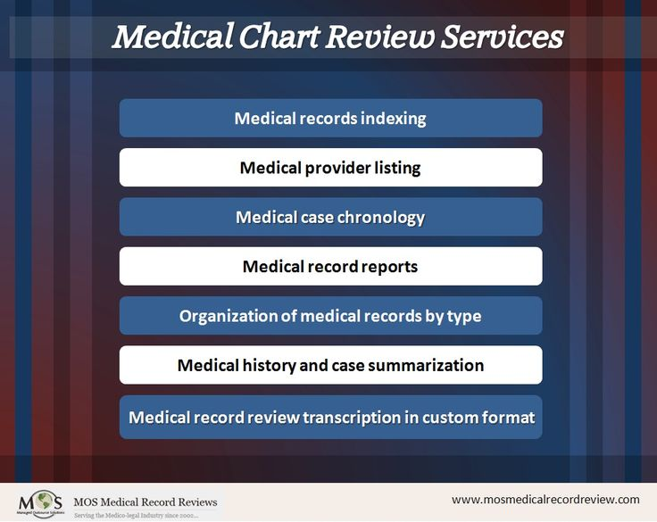 Medical chart review in 2020 medical medical history