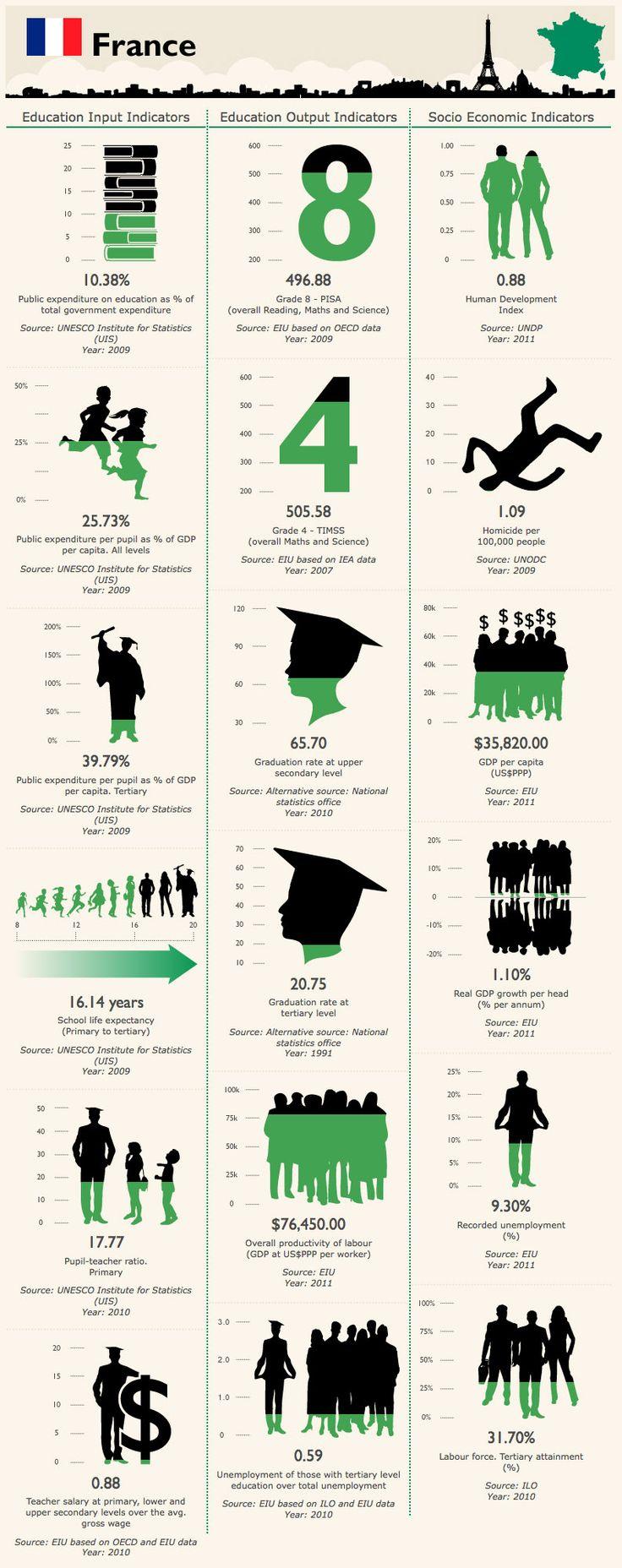 Education en France