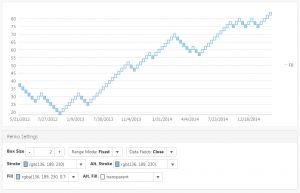 HTML5 JavaScript Financial Chart - Renko