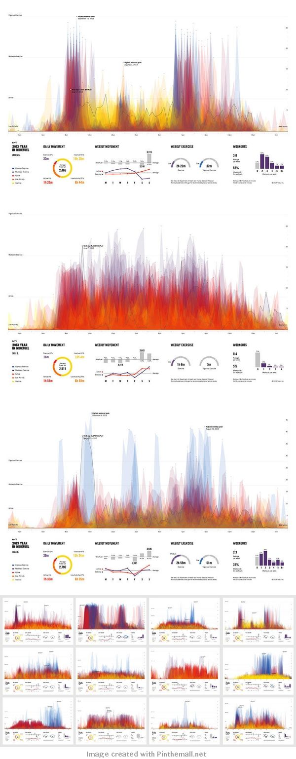 Nike fuelband is giving its 1 million users individual activity portraits for last year, courtesy of a data viz from fathom information design.