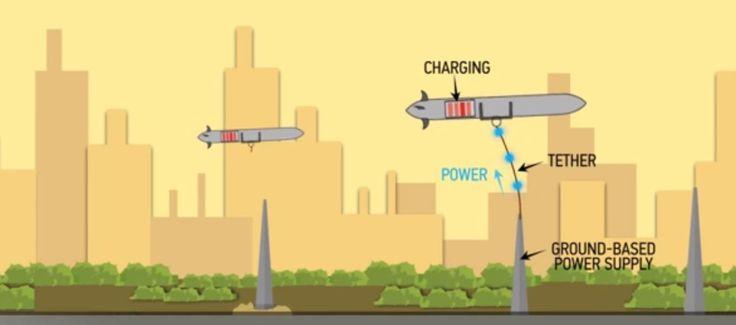 Boeing patenta sistema que permite a los drones recargar batería desde el aire :http://www.xdrones.es/2015/06/boeing-patenta-sistema-que-permite-a-los-drones-recargar-bateria-desde-el-aire/