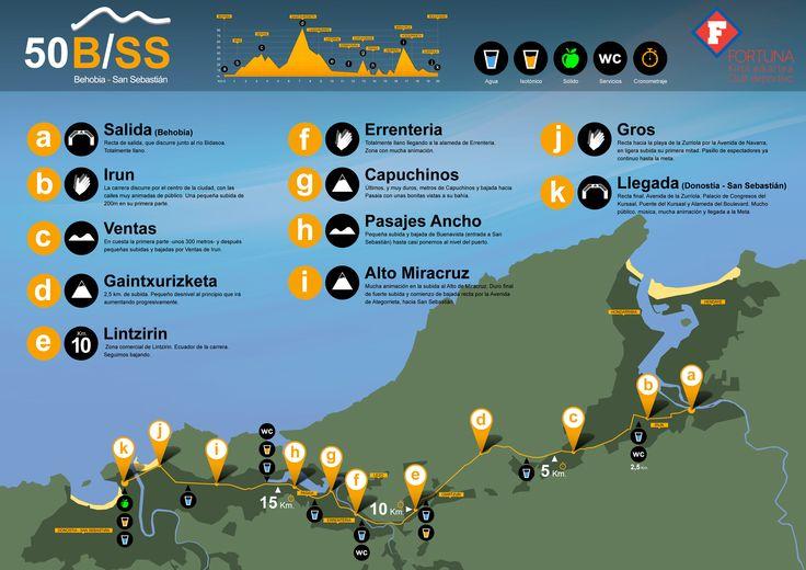 Nuevo recorrido de la 50 edición de la Behobia - San Sebastián (20 Km)
