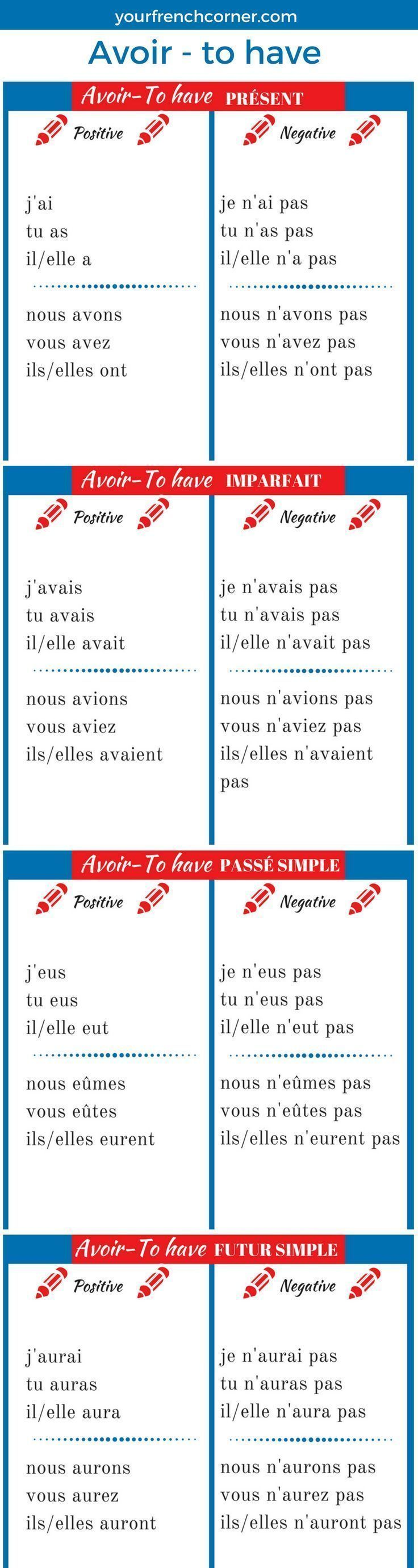 How To Conjugate French Verbs ( Avoir-to have)