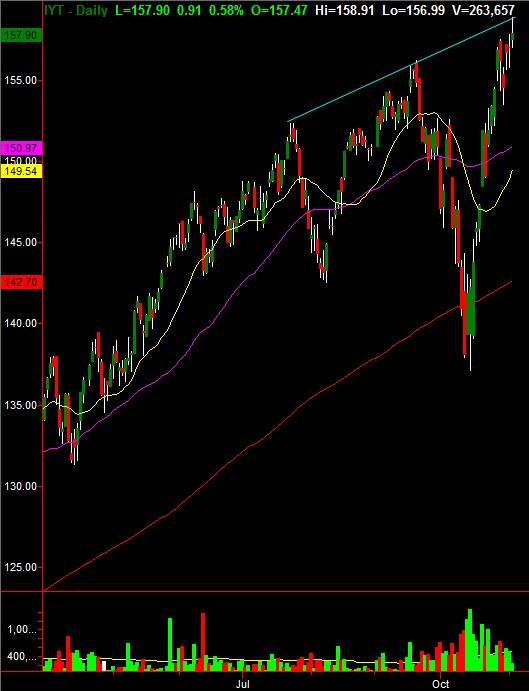 iShares Dow Jones Transport Avg May Be Best Short If This Is True